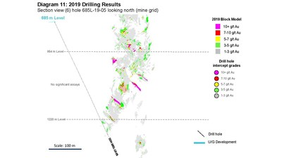 Diagram 11: 2019 Drilling Results  Section view (6) hole 685L-19-05 looking north (mine grid) (CNW Group/Rubicon Minerals Corporation)