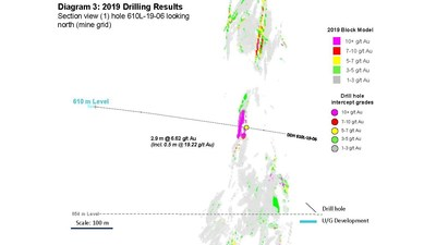 Diagram 3: 2019 Drilling Results  Section view (1) hole 610L-19-06 looking north (mine grid) (CNW Group/Rubicon Minerals Corporation)