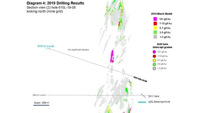 Diagram 4: 2019 Drilling Results  Section view (2) hole 610L-19-08 looking north (mine grid) (CNW Group/Rubicon Minerals Corporation)