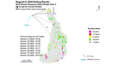 Diagram 5: 2019 Drilling Results  2019 Mineral Resource Block Model Zone 2 (@ 3.0 g/t Au Cut-off Grade) (CNW Group/Rubicon Minerals Corporation)
