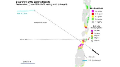 Diagram 6: 2019 Drilling Results  Section view (1) hole 685L-19-08 looking north (mine grid) (CNW Group/Rubicon Minerals Corporation)