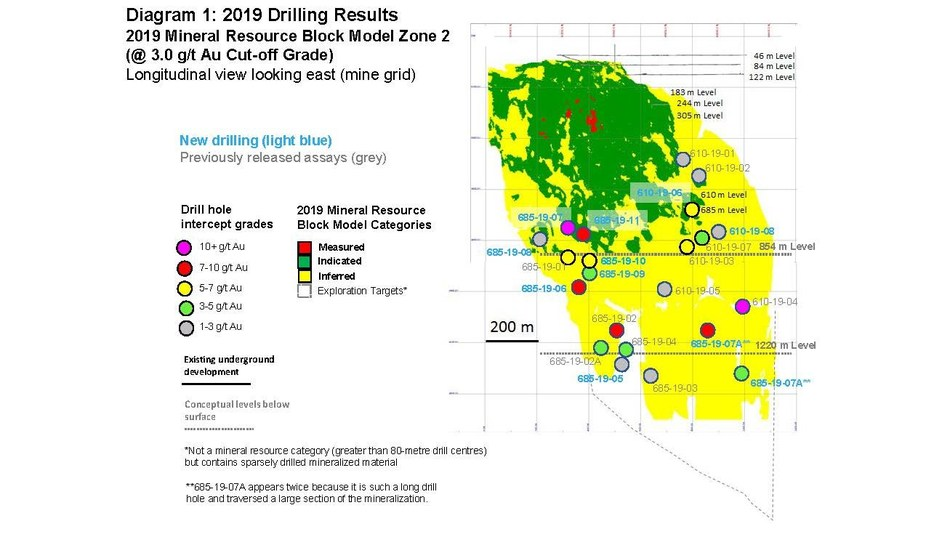 Diagram 1: 2019 Drilling Results  2019 Mineral Resource Block Model Zone 2 (@ 3.0 g/t Au Cut-off Grade) Longitudinal view looking east (mine grid) (CNW Group/Rubicon Minerals Corporation)