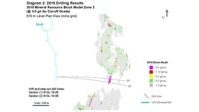 Diagram 2: 2019 Drilling Results  2019 Mineral Resource Block Model Zone 2  (@ 3.0 g/t Au Cut-off Grade) (CNW Group/Rubicon Minerals Corporation)