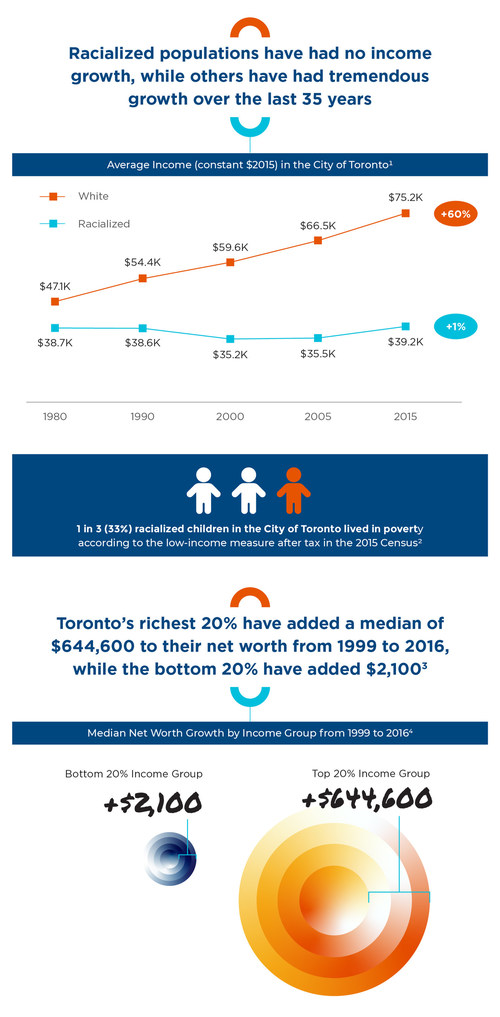 Toronto's Vital Signs report: Income and Wealth (CNW Group/Toronto Foundation)