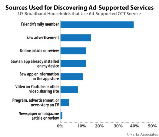 Parks Associates: Sources Used for Discovering Ad-Supported Services