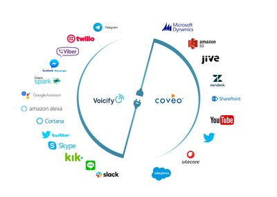 Coveo and Voicify have partnered and offer a supported connector to create omni channel content availability to conversational endpoints.