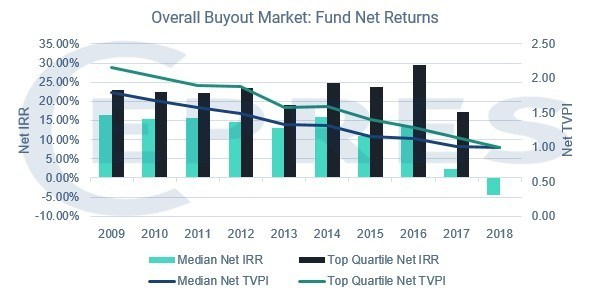 Overall Buyout Market: Fund Net Returns