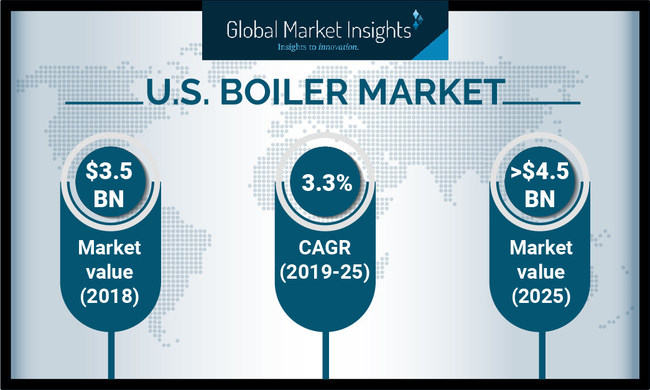 The U.S. boiler market is projected to achieve over a 3.3% CAGR up to 2025, impelled by stringent emission reduction norms.