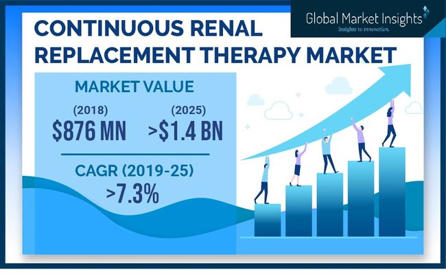The continuous renal replacement therapy (CRRT) market is set to register over 7% CAGR up to 2025, owing to rising cases of acute renal failure and kidney injuries.