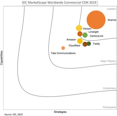 CenturyLink positioned as a Leader in IDC's evaluation of the global commercial content delivery network vendor landscape.