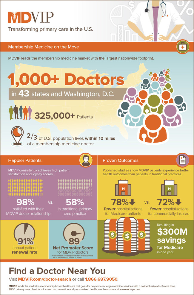MDVIP by the Numbers (Infographic): MDVIP leads the membership medicine market with a nationwide network of more than 1,000 primary care physicians focused on prevention and personalized healthcare. (Credit: MDVIP)