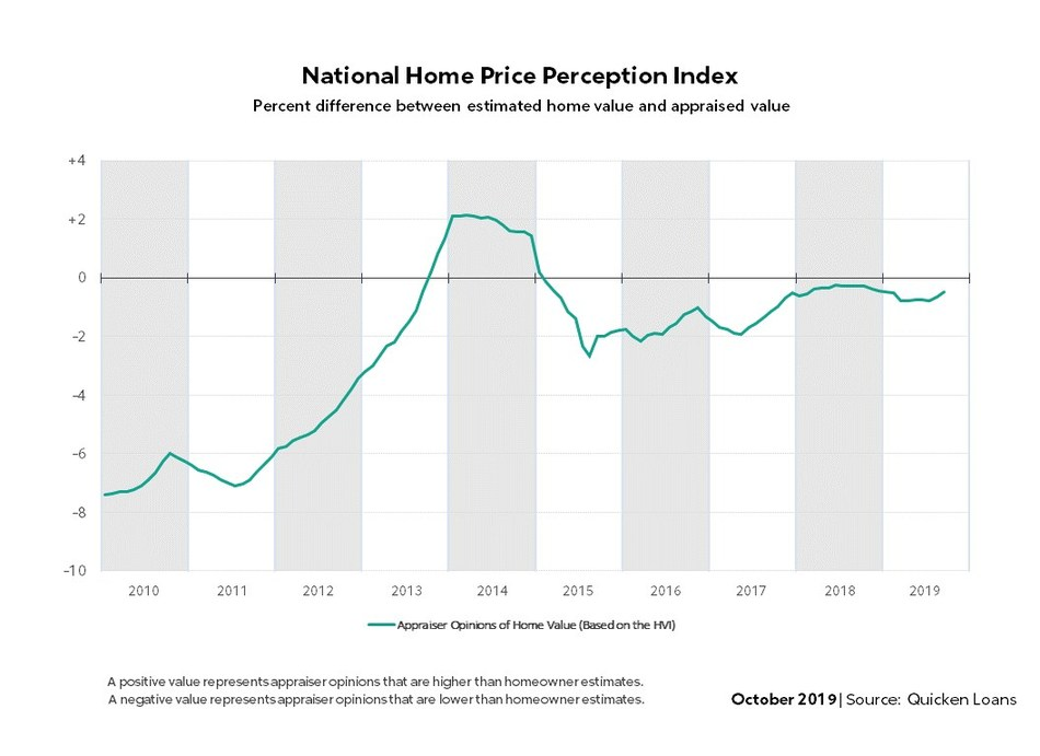 Quicken Loans' National HPPI shows appraised values 0.49% lower than homeowners estimated in September