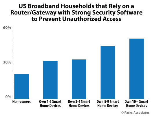 Parks Associates: US Broadband Households that Rely on a Router/Gateway with Strong Security Software to Prevent Unauthorized Access