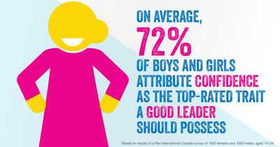 On average, 72 per cent of boys and girls attribute confidence as the top-rated trait a good leader should possess. (CNW Group/Plan International Canada)
