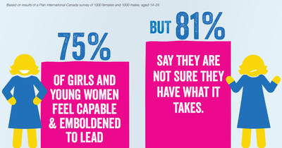 75 per cent of girls and young women feel capable and emboldened to lead, but 81 per cent say they are not sure they have what it takes. (CNW Group/Plan International Canada)