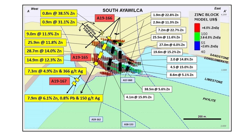Figure 1.  Cross section A-A' showing assay results for holes A19-165/166/167 (yellow text boxes) and 'base case' mineral resource blocks coloured by NSR (values in $US/t). (CNW Group/Tinka Resources Limited)