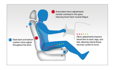 Automotive Motion Seating is a proactive technology which preempts tissue fatigue, reduces related discomfort and improves overall wellness.