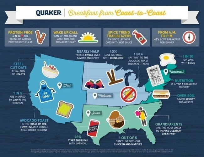 Quaker Breakfast from Coast-to-Coast