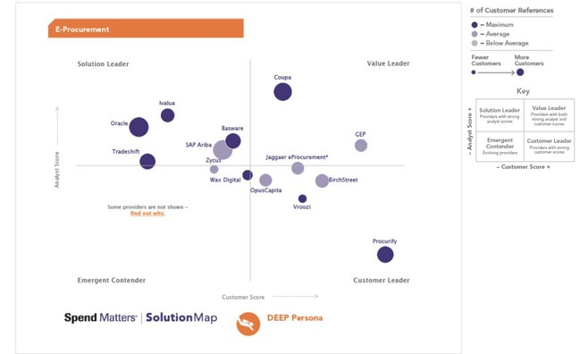 You can visit http://spendmatters.com/solutionmap/e-procurement/ to view the free ranking charts by RFI category and buying persona or to learn more about the methodology.