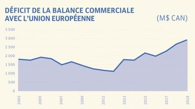 Déficit de la balance commerciale avec l'Union européenne (Groupe CNW/Institut de recherche et d'informations socio-économiques (IRIS))