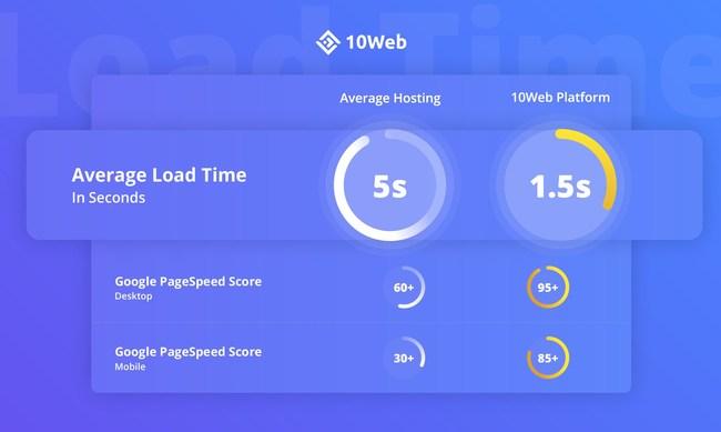 10Web website page load time & average load time