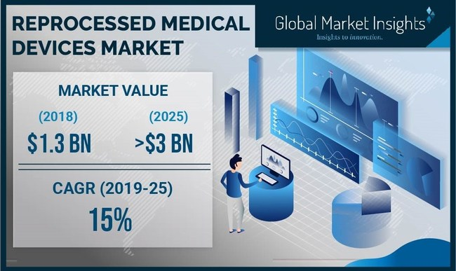 The reprocessed medical devices market is projected to register above 15% CAGR from 2019 to 2025, driven by favorable regulatory scenario for effective patient management.