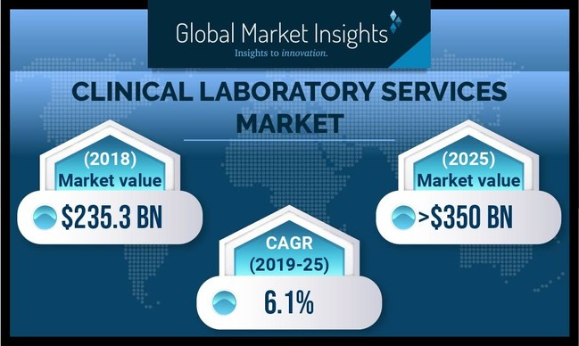 The clinical laboratory services market is poised to achieve over 6% CAGR from 2019 to 2025, supported by escalating prevalence of numerous diseases.
