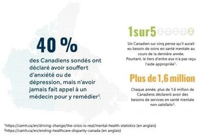 Infographie : statistiques en santé mentale (Groupe CNW/La Great-West, compagnie d'assurance-vie)