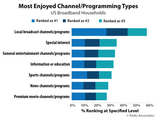 Parks Associates: Most Enjoyed Channel/Programming Types