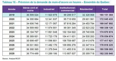 Tableau 16 - Prévision de la demande de main d'oeuvre en heures - Ensemble du Québec (Groupe CNW/Association de la construction du Québec)