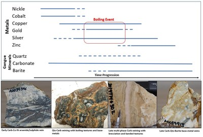 Interpreted paragenesis of the multi-stage veining system within the Chachi Corridor. (CNW Group/Crystal Lake Mining Corporation)