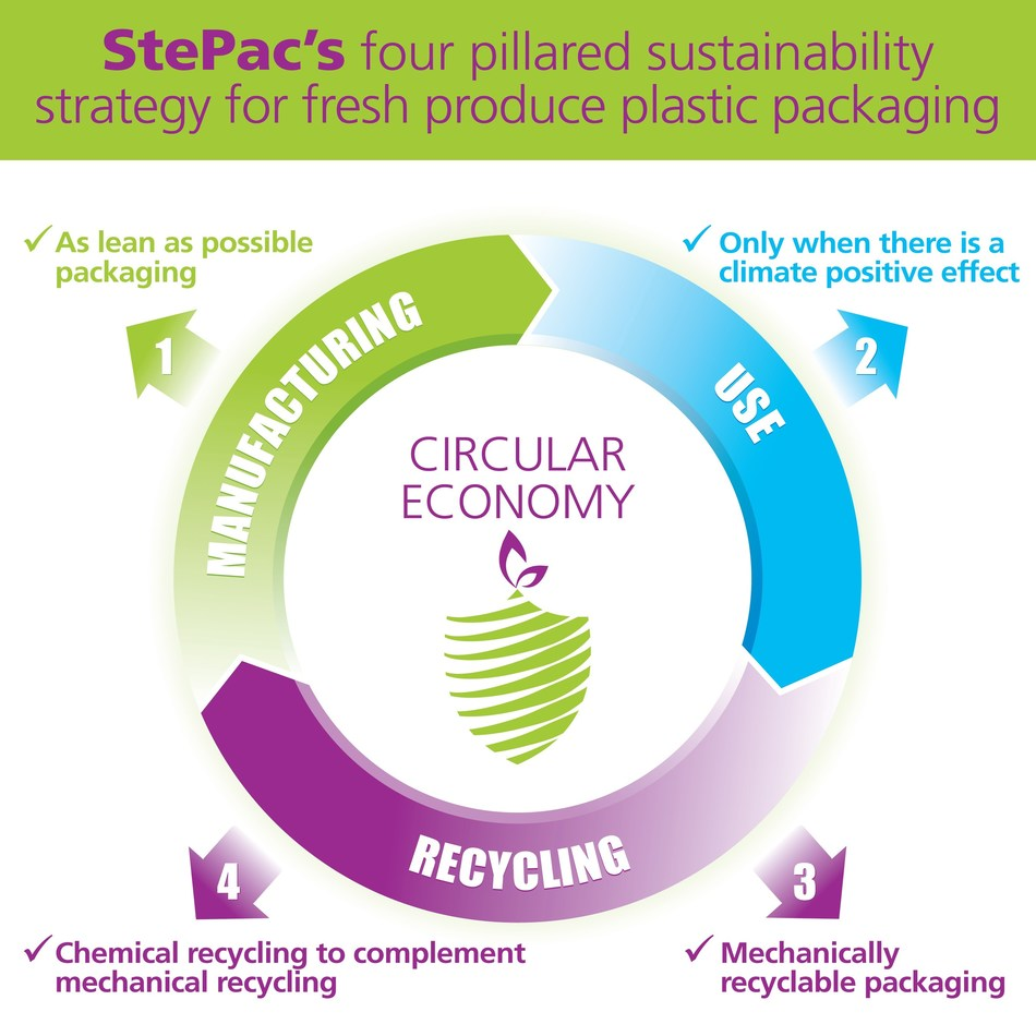 StePac Launches Sustainable Packaging Strategy