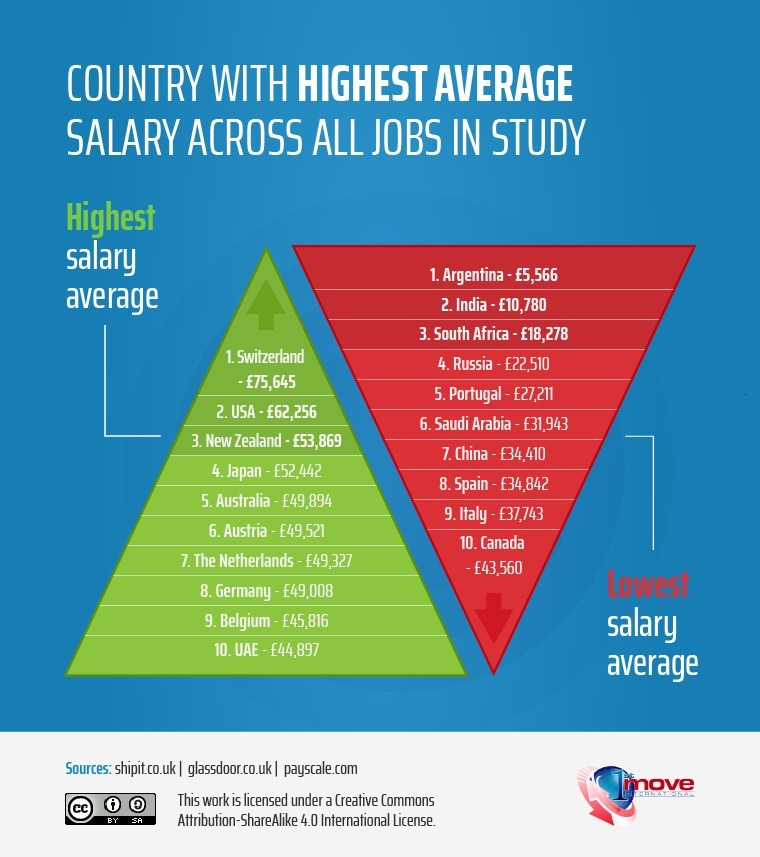 Countries Ranked by Highest Average Salary & Lowest Average Salary