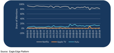 Netflix continues to dominate online conversation about streaming services.