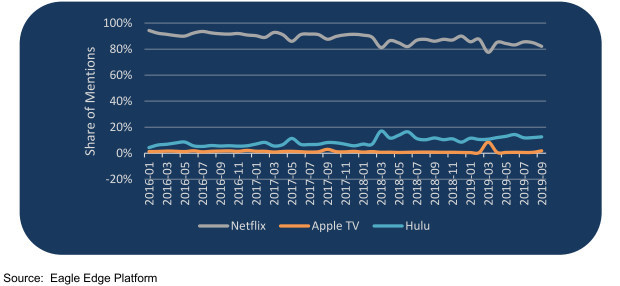 Netflix continues to dominate online conversation about streaming services. (PRNewsfoto/Eagle Alpha)