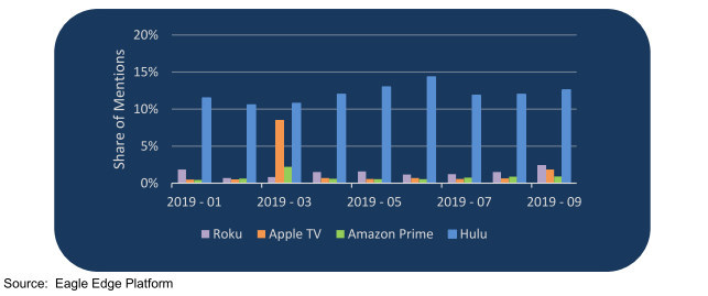 Apple TV Plus continues to languish alongside Roku and Amazon Prime as Hulu stands out. (PRNewsfoto/Eagle Alpha)