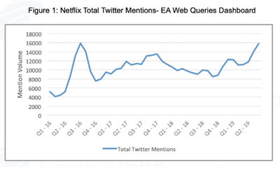 Enthusiasm for Netflix's content is at a 3-year high. (PRNewsfoto/Eagle Alpha)