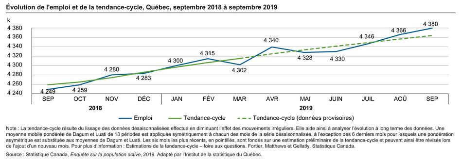 Évolution de l'emploi et de la tendance-cycle, Québec, septembre 2018 à septembre 2019 (Groupe CNW/Institut de la statistique du Québec)
