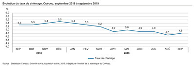 Évolution du taux de chômage, Québec, septembre 2018 à septembre 2019 (Groupe CNW/Institut de la statistique du Québec)