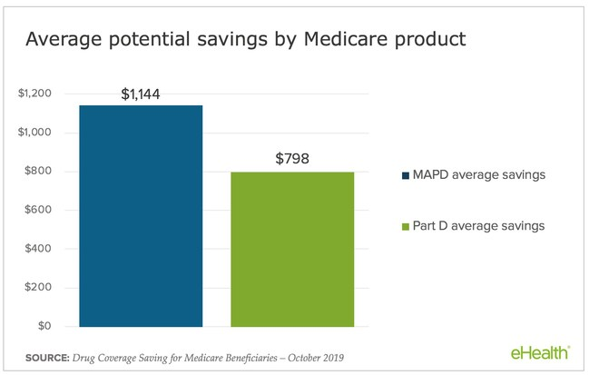 Chart illustrating potential savings for users of eHealth's Medicare drug coverage plan comparison tool.