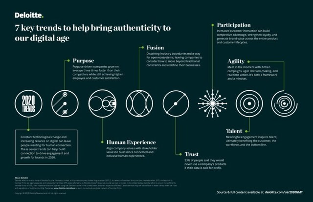 Societal Trends 2020.Deloitte Publishes Inaugural 2020 Global Marketing Trends