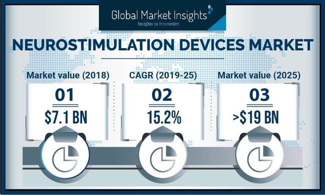 The neurostimulation devices market is projected to achieve over 15% growth rate in the coming years, owing to growing adoption of advanced neurostimulation devices. (PRNewsfoto/Global Market Insights, Inc.)