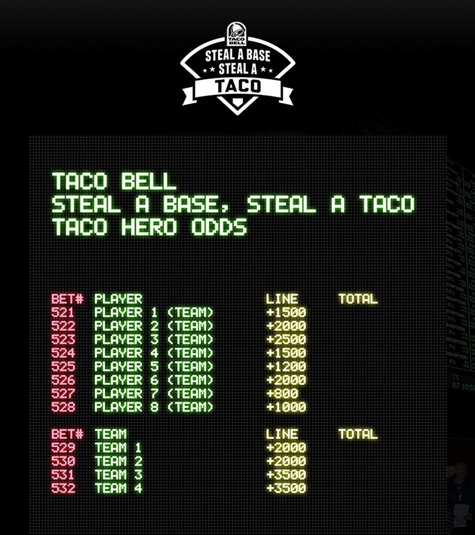 "This year, Taco Bell is raising the stakes again. By teaming up with BetMGM, operated by Roar Digital, BetMGM will offer sports and taco fans alike the chance to wager real money on what player they think will steal the first base of the World Series - an honor Taco Bell has dubbed, ""Taco Hero."""