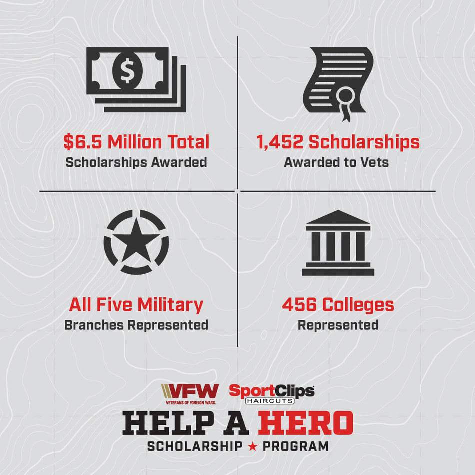 "Getting a haircut now through Veterans Day will support service member and veteran scholarships as a part of Sport Clips Haircuts annual ""Help A Hero"" campaign."