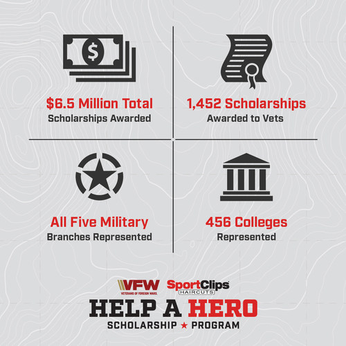 """Getting a haircut now through Veterans Day will support service member and veteran scholarships as a part of Sport Clips Haircuts annual """"Help A Hero"""" campaign."""