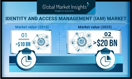 North America identity and access management (IAM) market is projected to dominate over the forecast timeline with a share of above 45% due to growing usage of cloud services, robust ICT infrastructure, and increasing trends of BYOD.