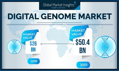 The digital genome industry is poised to register more than 10% CAGR from 2019 to 2025, driven by introduction of innovative digital genome schemes.