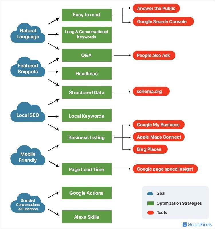 Voice Search Optimization Strategies