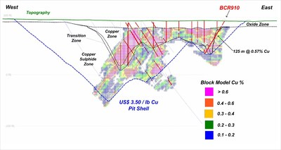 Appendix 5: Cross Sections A and B (New Drilling denoted in Red Font) - Section B (CNW Group/Copper Mountain Mining Corporation)