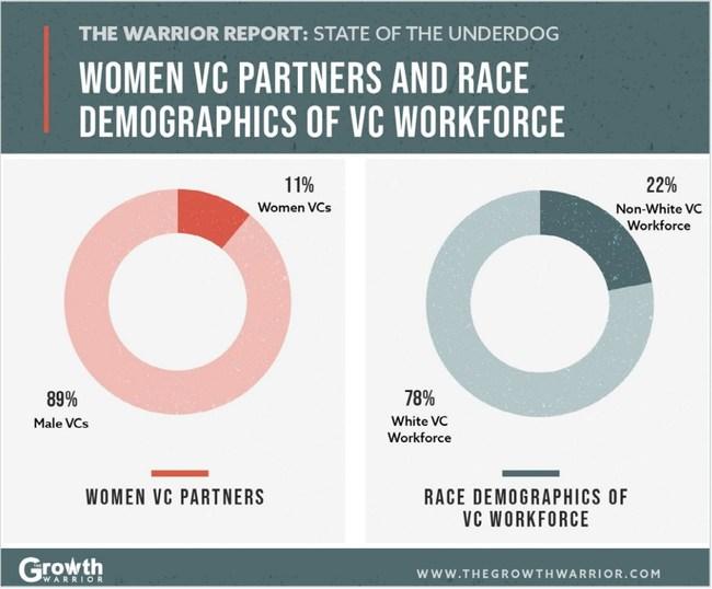 Women and People of Color Are Founding More Companies
